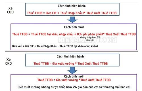 thue-nhap-khau-o-to-2020-Phuong-phap-tinh-thue-thu-nhap-dac-biet